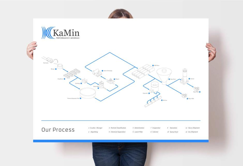 KaMin Process poster mock up